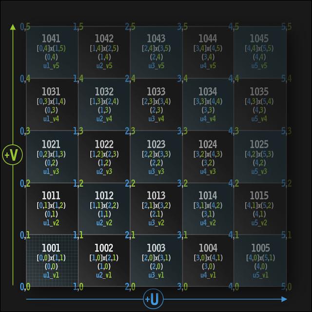 UDIM_chart