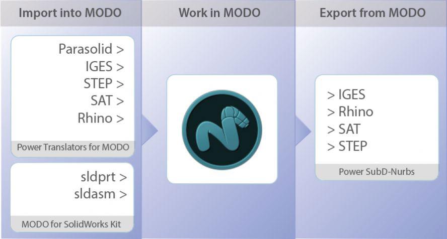 Modo Power Translators Released to Bridge Industry Standard