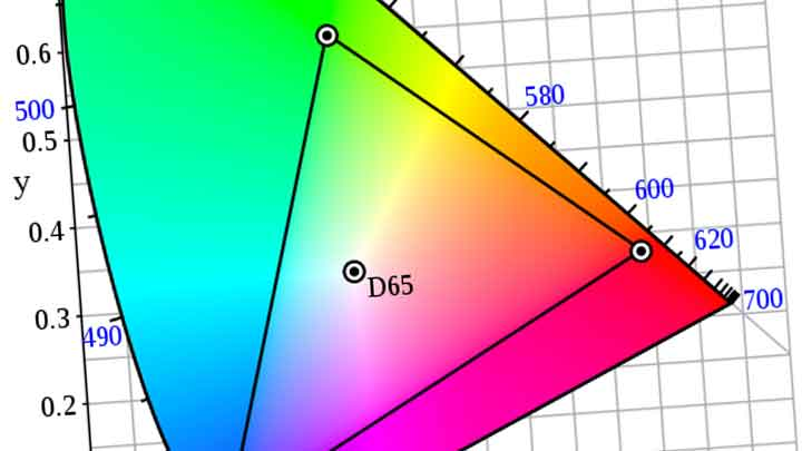 An Easy Guide for Setting ACES Colorspaces in 3D, 2D